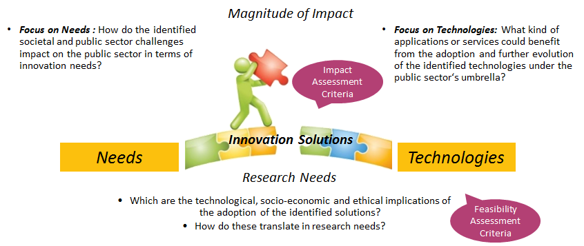 Blog post #3: Supporting innovation in and through the public sector